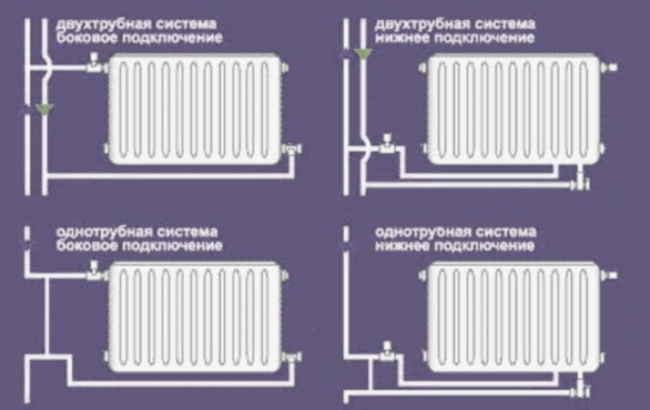 Подключение батарей отопления своими руками - самая эффективная схема